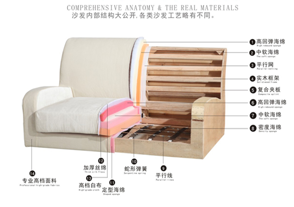 沙发结构示意图
